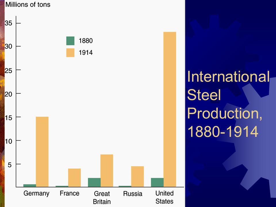International Steel Production, 1880-1914