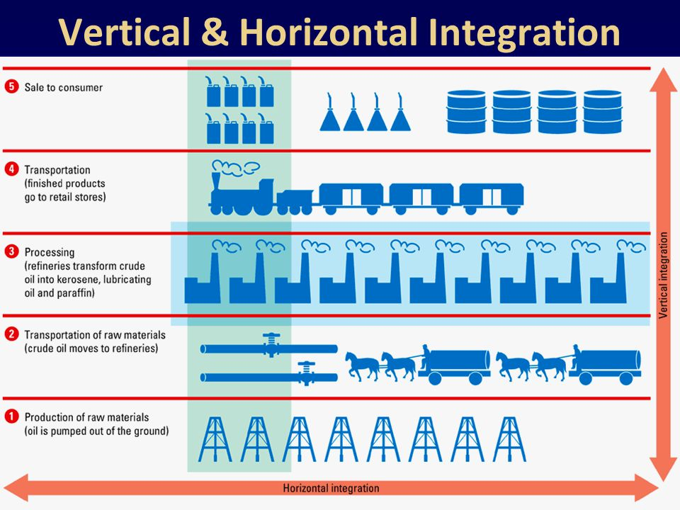 Vertical & Horizontal Integration