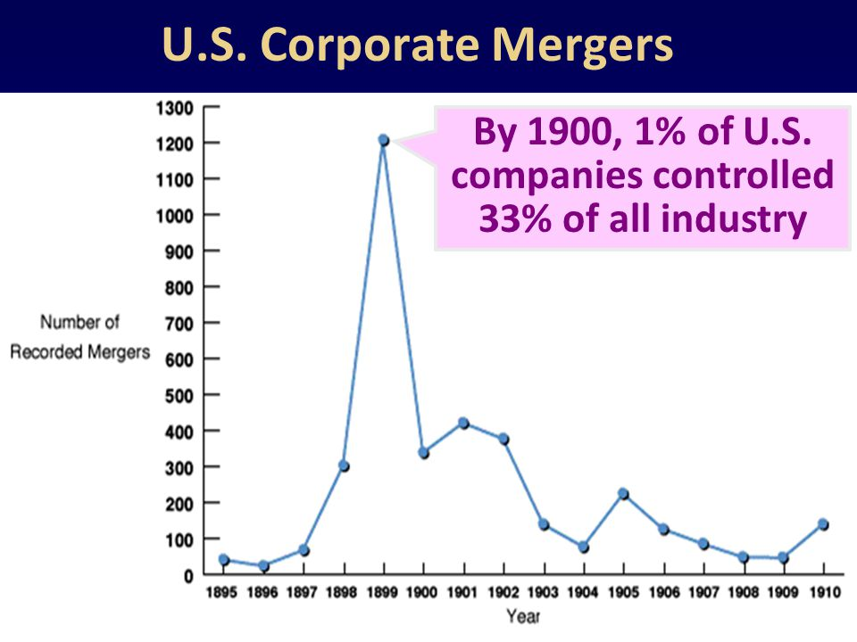 By 1900, 1% of U.S. companies controlled 33% of all industry