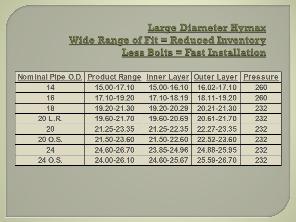 Large Diameter Hymax Wide Range of Fit = Reduced Inventory Less Bolts = Fast Installation