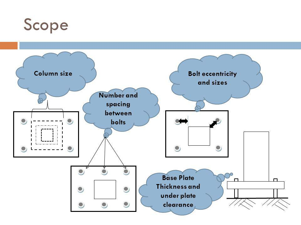 Scope Column size Bolt eccentricity and sizes