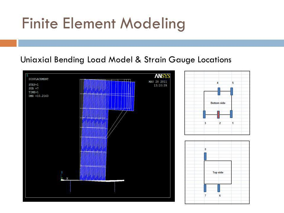 Think, Finite element modeling for stress analysis