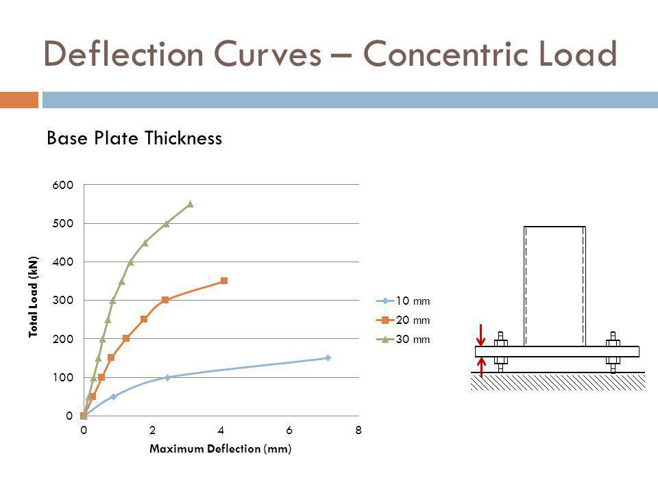 Deflection Curves – Concentric Load