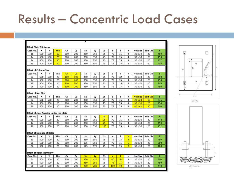 Results – Concentric Load Cases