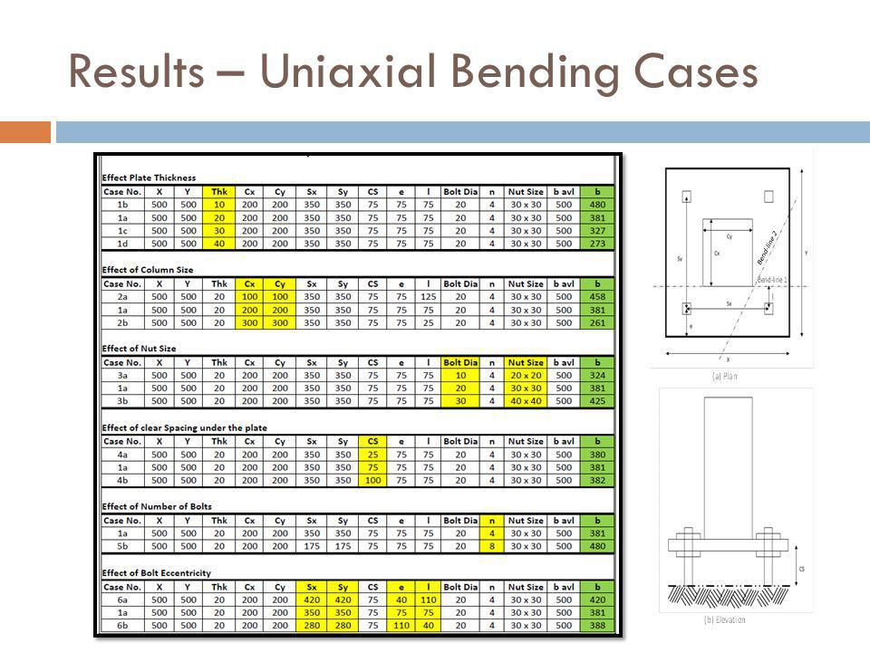 Results – Uniaxial Bending Cases