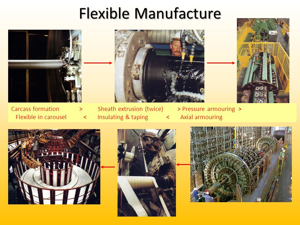 Flexible Manufacture Carcass formation > Sheath extrusion (twice) > Pressure armouring >
