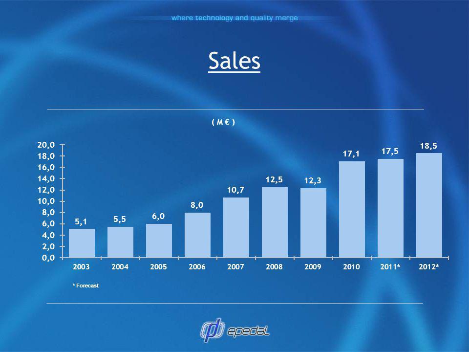 Sales ( M € ) * Forecast