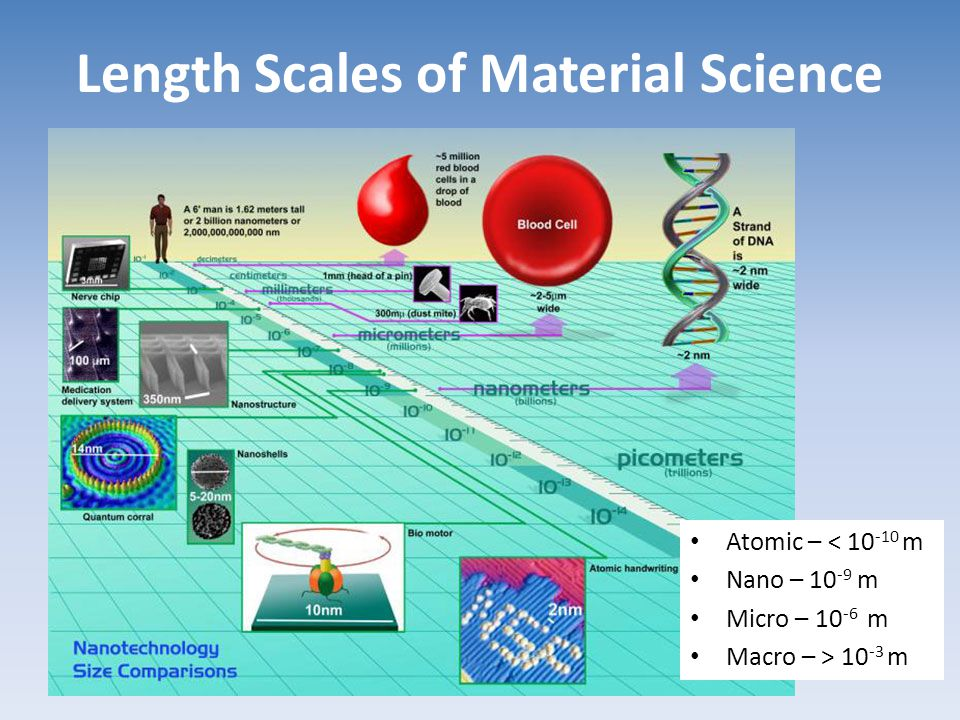 Length Scales of Material Science