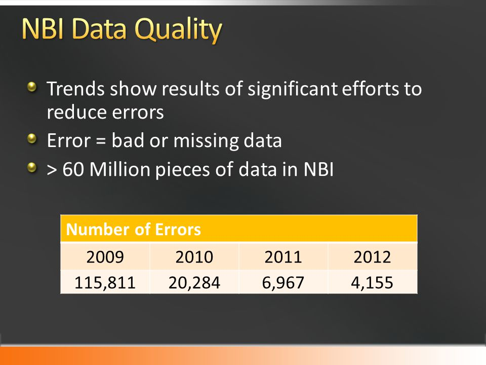 NBI Data Quality Trends show results of significant efforts to reduce errors. Error = bad or missing data.