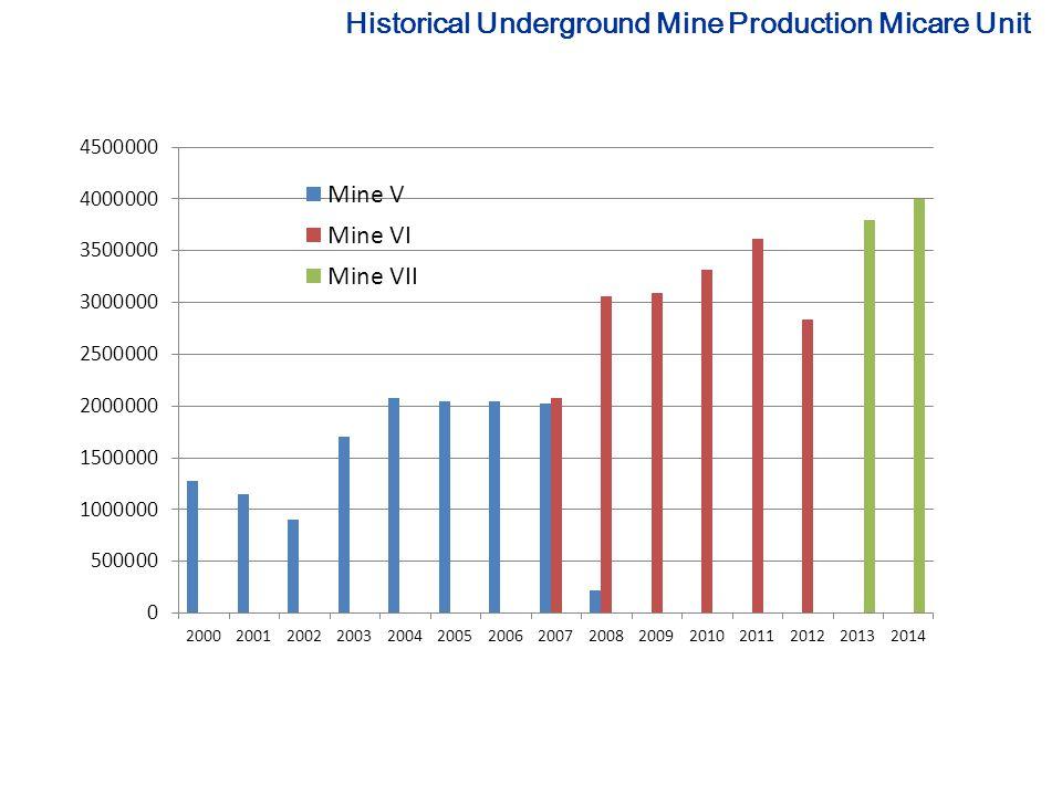 Historical Underground Mine Production Micare Unit