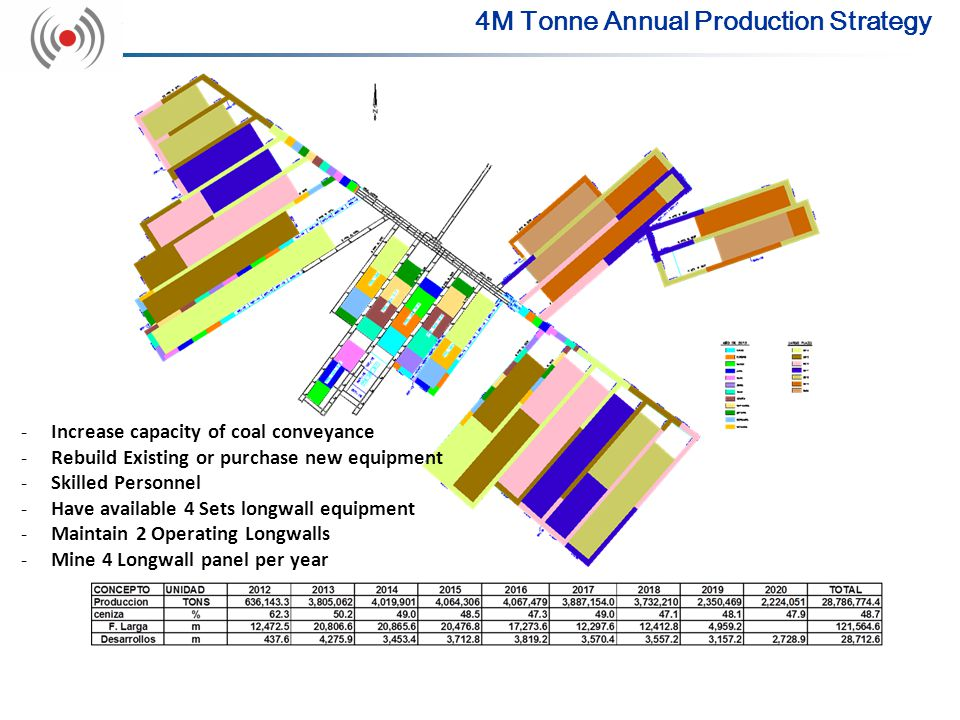 4M Tonne Annual Production Strategy
