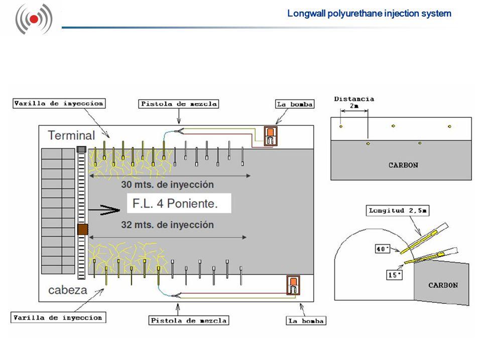 Longwall polyurethane injection system