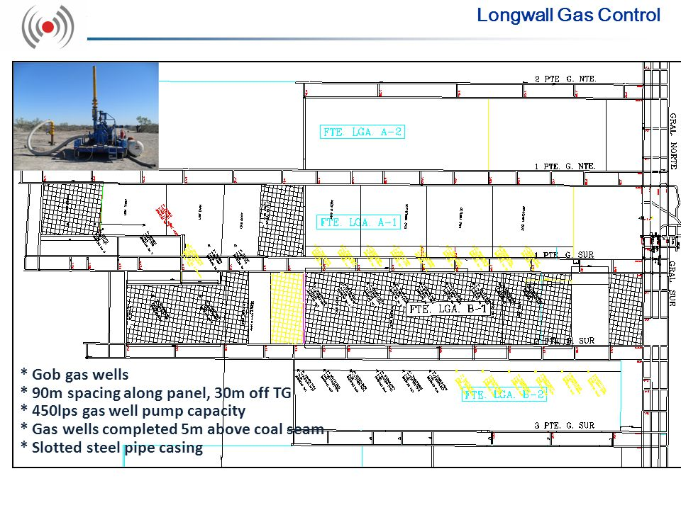 Longwall Gas Control * Gob gas wells