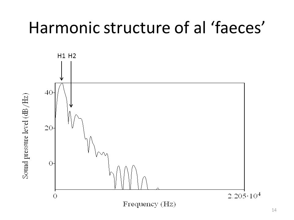 Harmonic structure of al 'faeces'