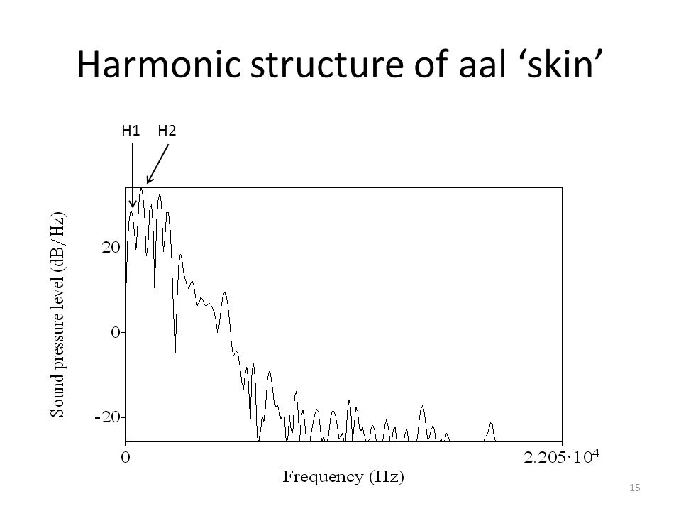 Harmonic structure of aal 'skin'