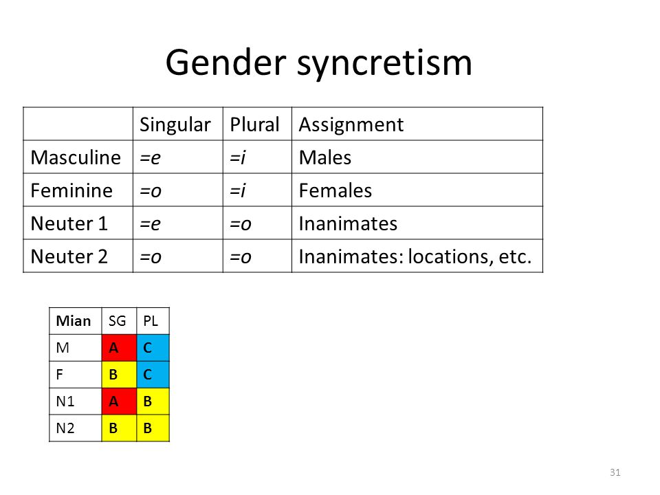Gender syncretism Singular Plural Assignment Masculine =e =i Males