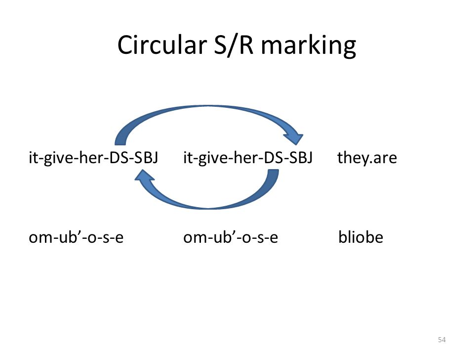 Circular S/R marking it-give-her-DS-SBJ it-give-her-DS-SBJ they.are om-ub'-o-s-e om-ub'-o-s-e bliobe