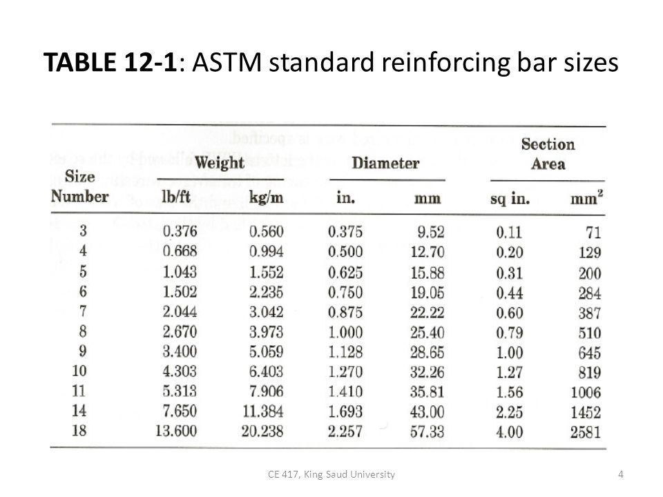 TABLE 12-1: ASTM standard reinforcing bar sizes
