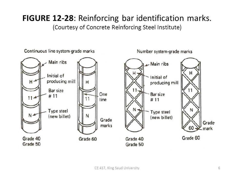 Rebar Identification Marks : Concrete construction part ppt video online download