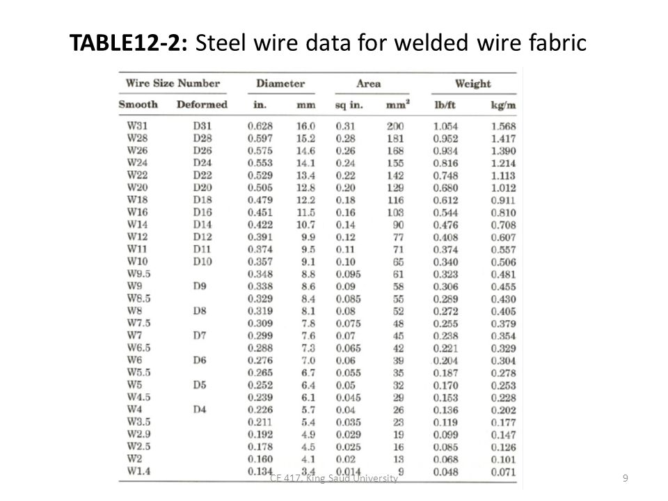 TABLE12-2: Steel wire data for welded wire fabric