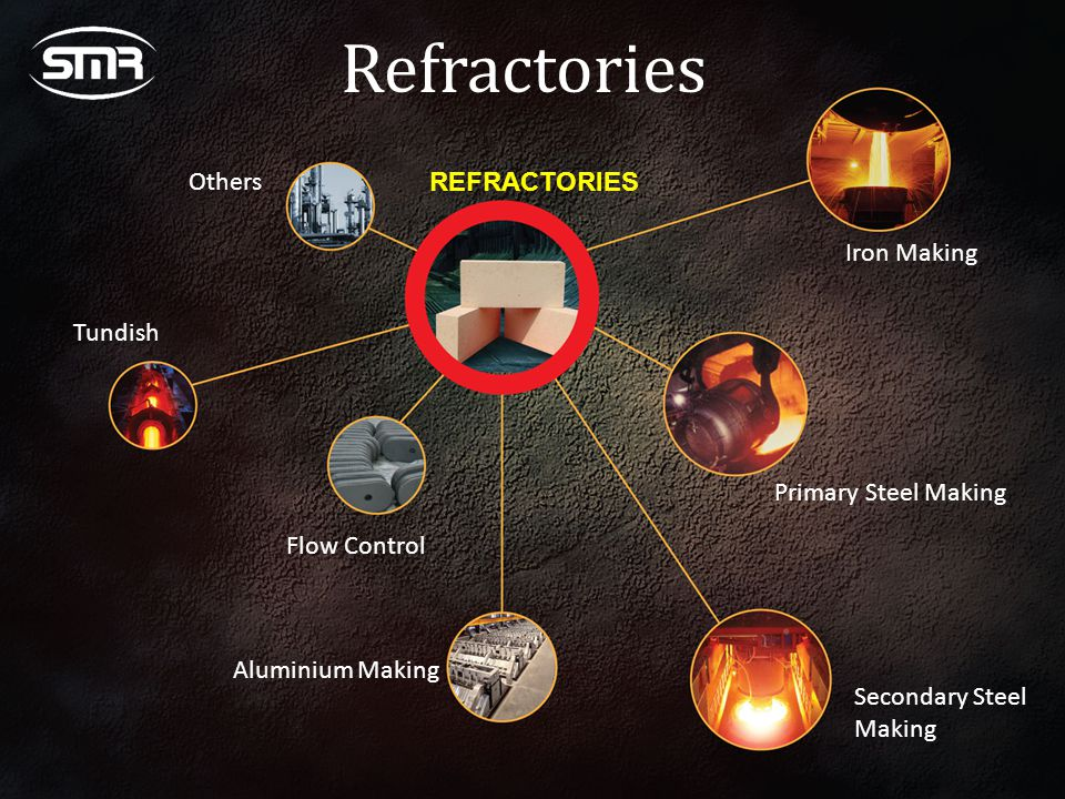 Refractories Others REFRACTORIES Iron Making Tundish