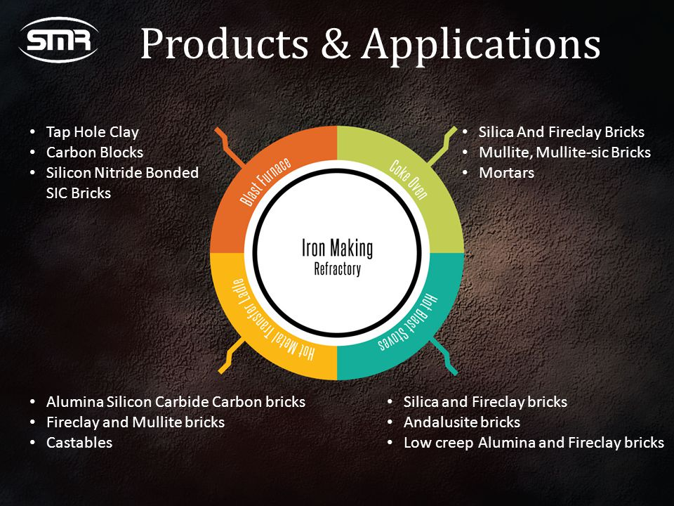 Products & Applications