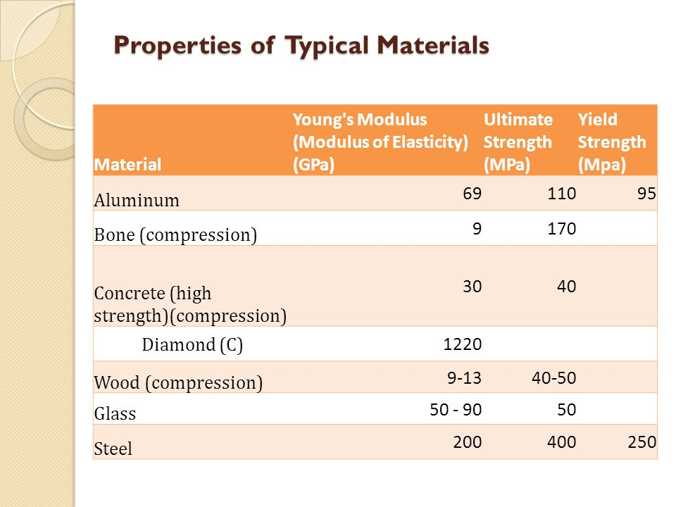 Properties of Typical Materials
