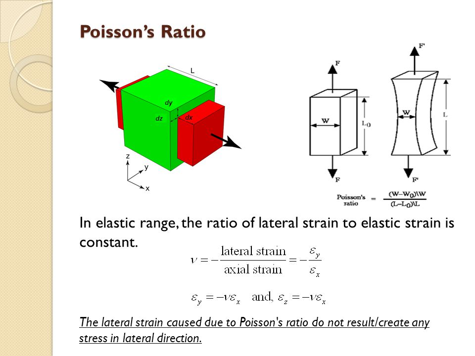 Poisson's Ratio In elastic range, the ratio of lateral strain to elastic strain is constant.