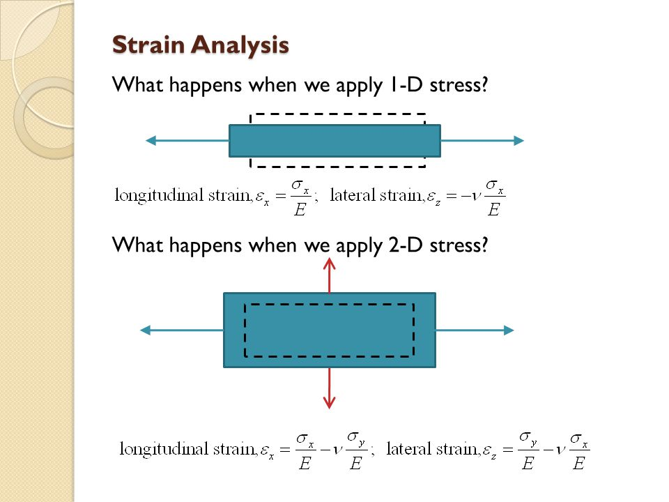 Strain Analysis What happens when we apply 1-D stress What happens when we apply 2-D stress