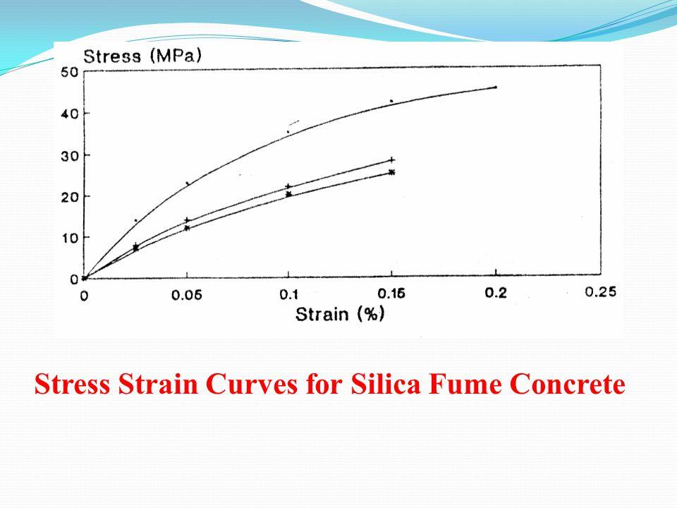 Stress Strain Curves for Silica Fume Concrete