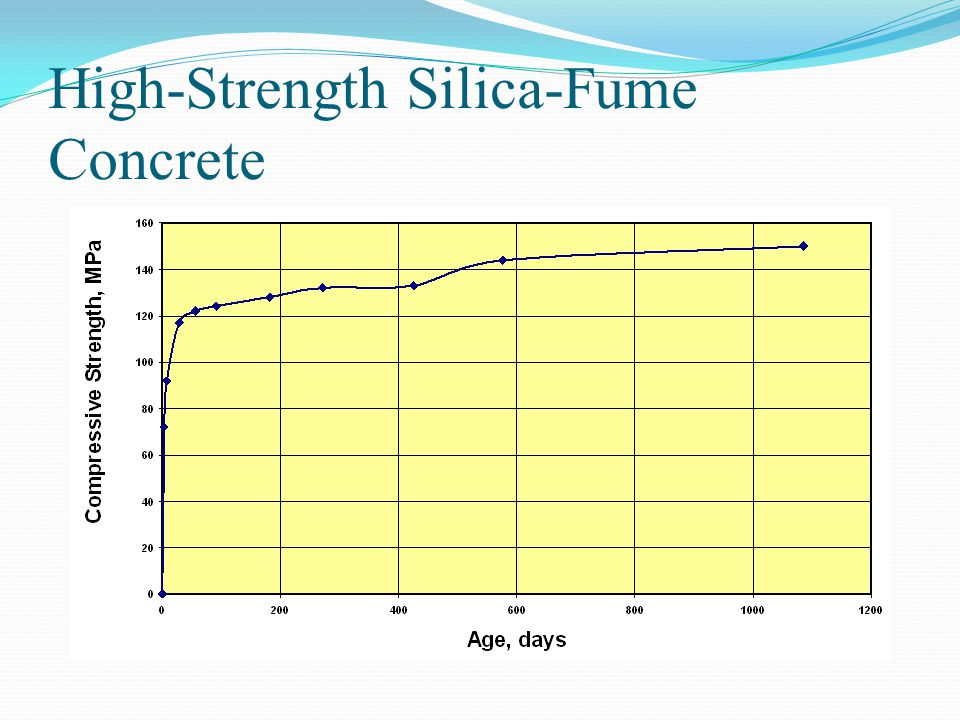 High-Strength Silica-Fume Concrete