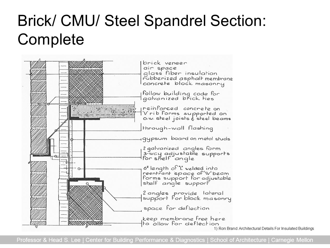 Brick/ CMU/ Steel Spandrel Section: Complete