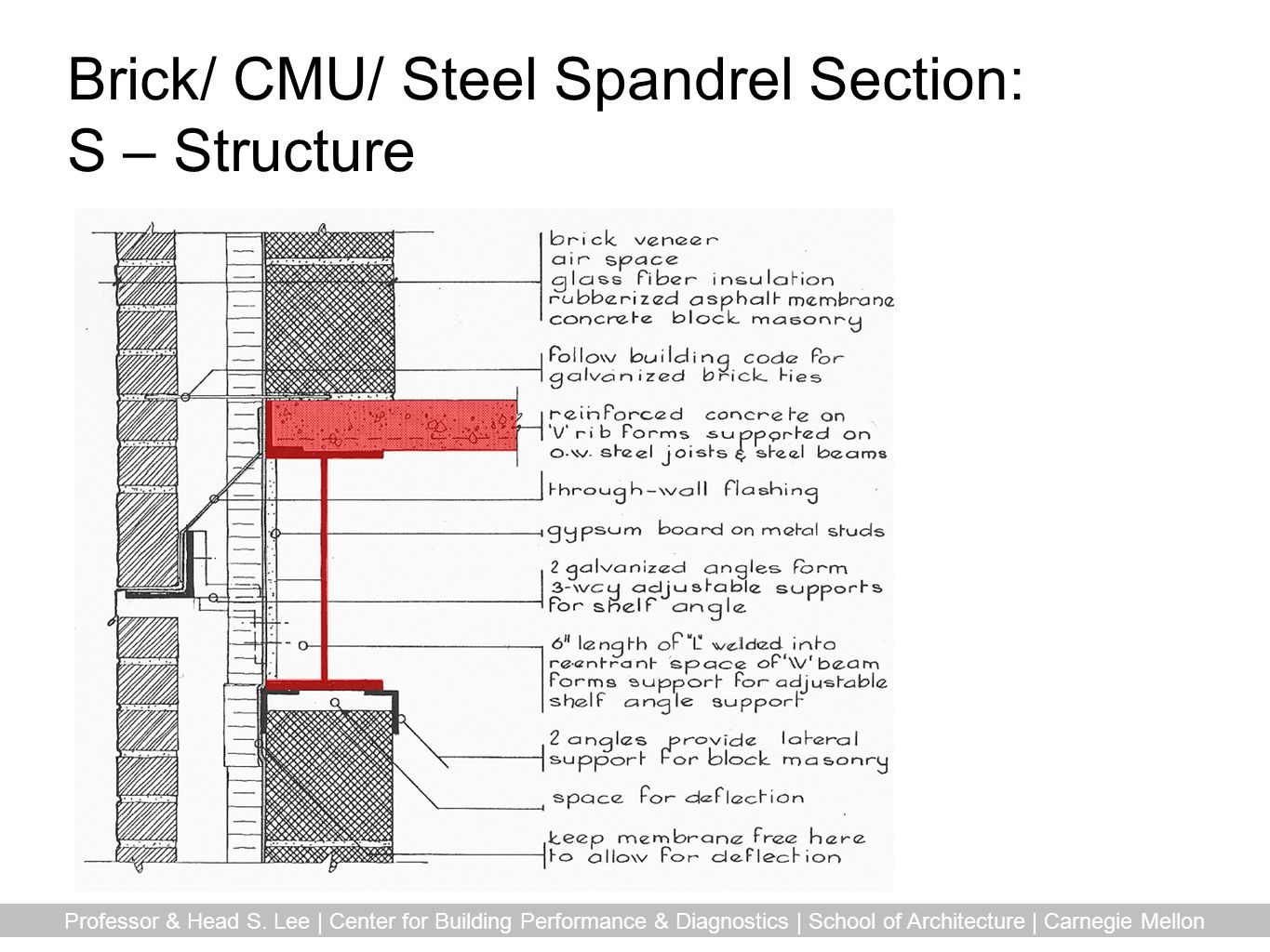 Brick/ CMU/ Steel Spandrel Section: S – Structure