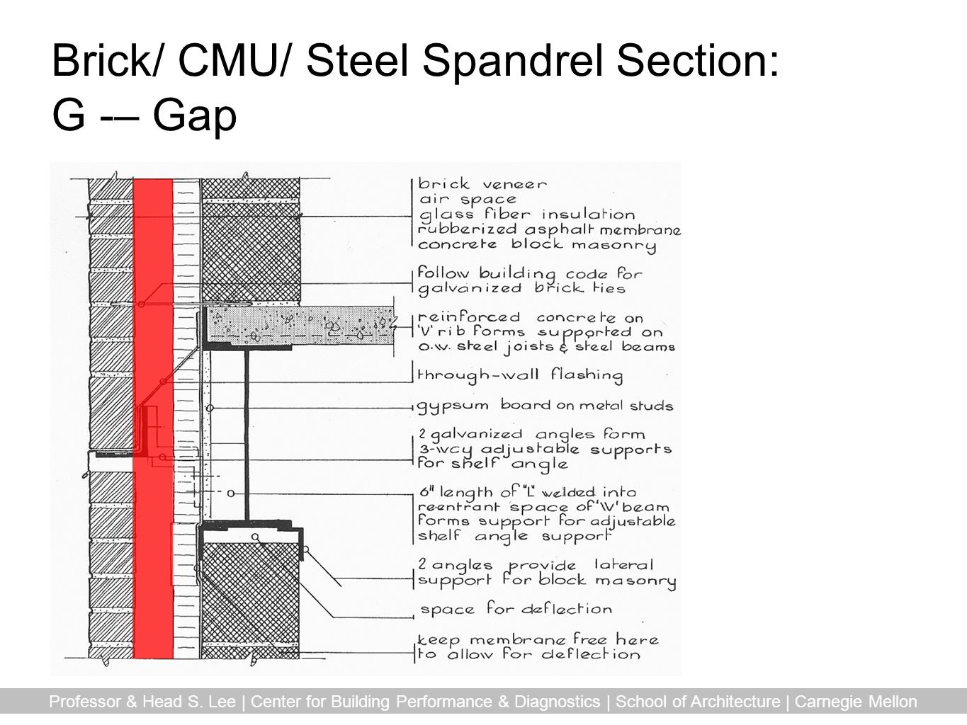 Brick/ CMU/ Steel Spandrel Section: G -– Gap