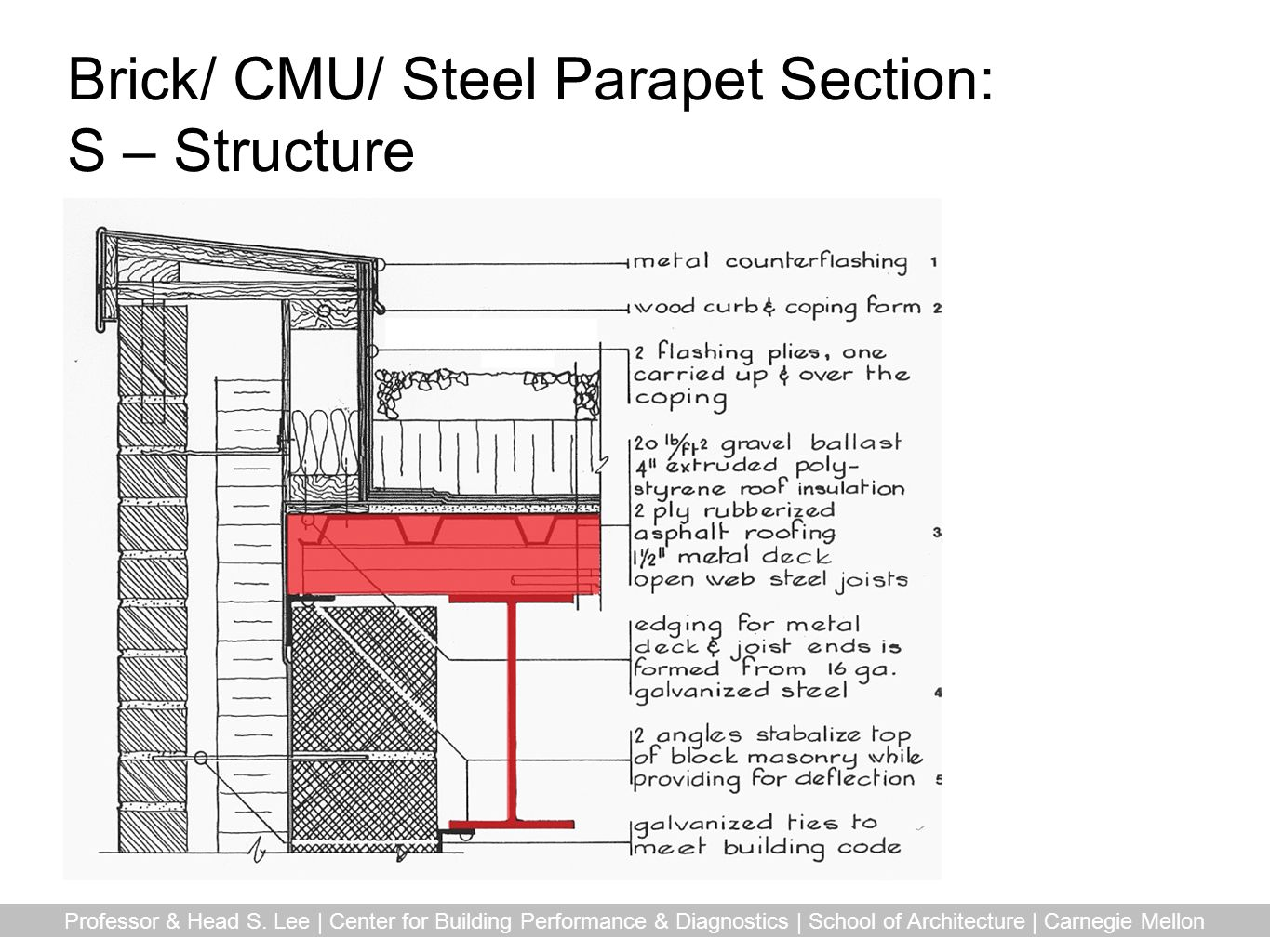 Brick/ CMU/ Steel Parapet Section: S – Structure