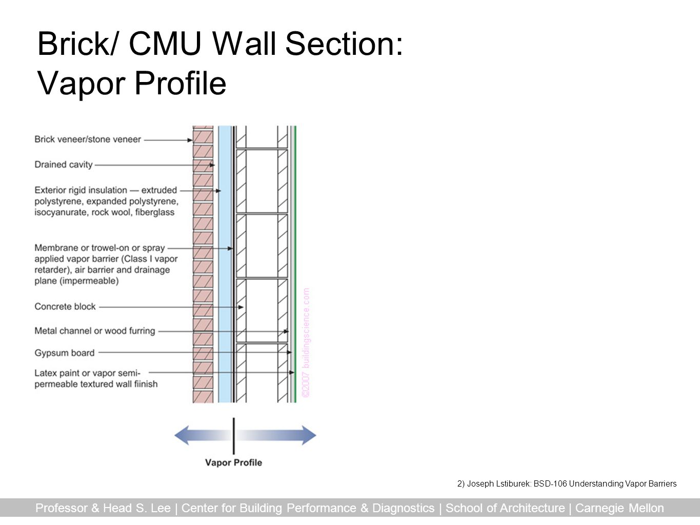 Brick/ CMU Wall Section: Vapor Profile
