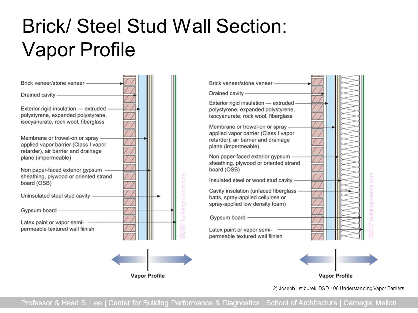 Brick/ Steel Stud Wall Section: Vapor Profile