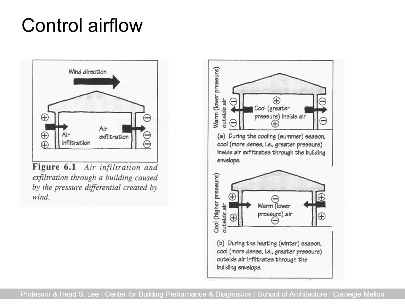 Control airflow Professor & Head S.