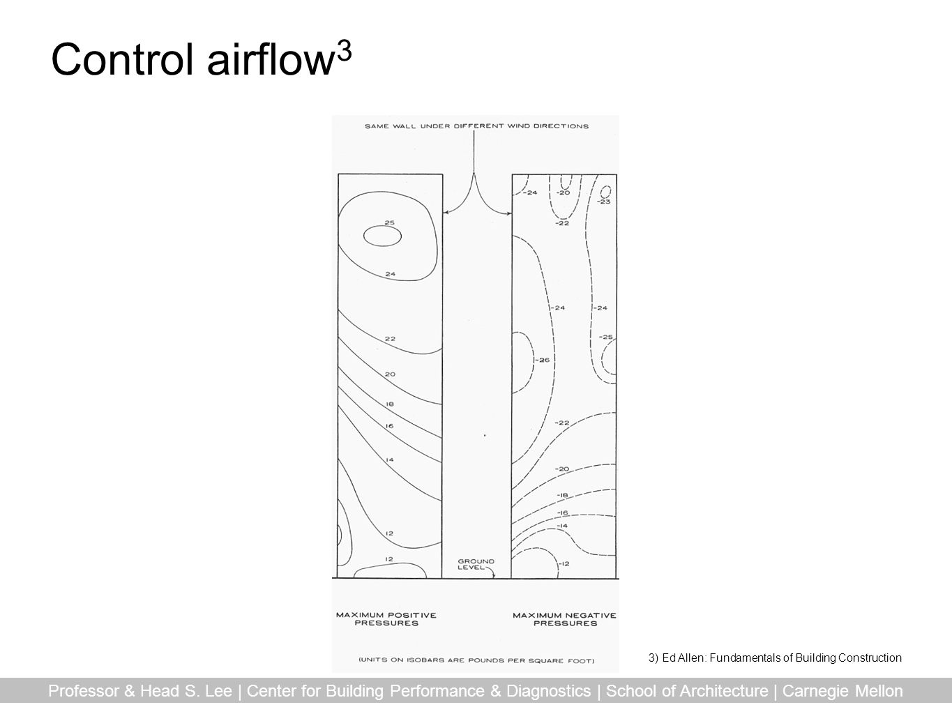 Control airflow3 3) Ed Allen: Fundamentals of Building Construction.