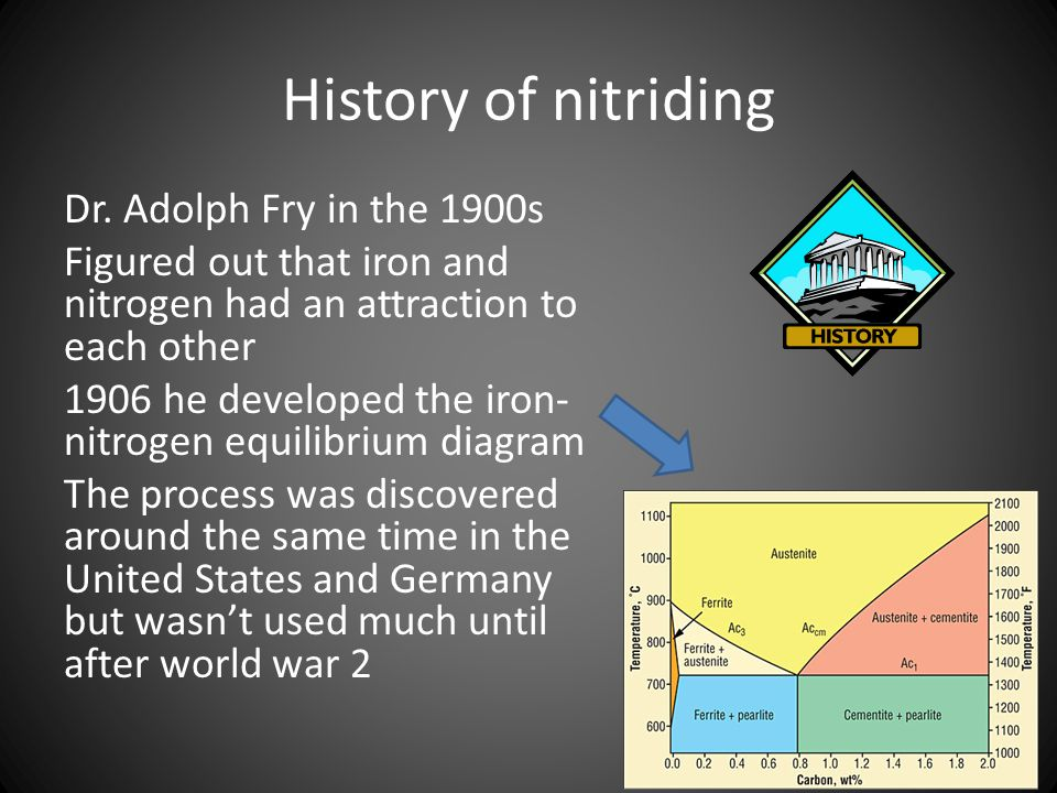 History of nitriding