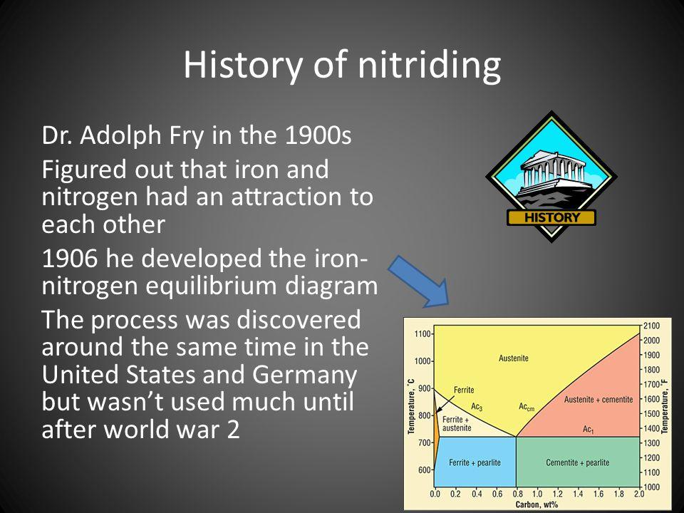 History of nitriding