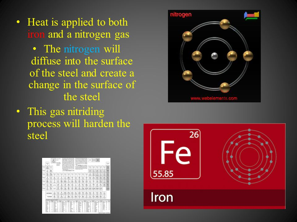 Heat is applied to both iron and a nitrogen gas