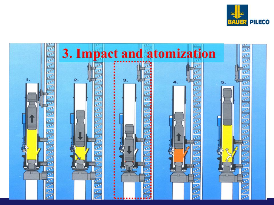 Functional operation of a Pileco Diesel Hammer