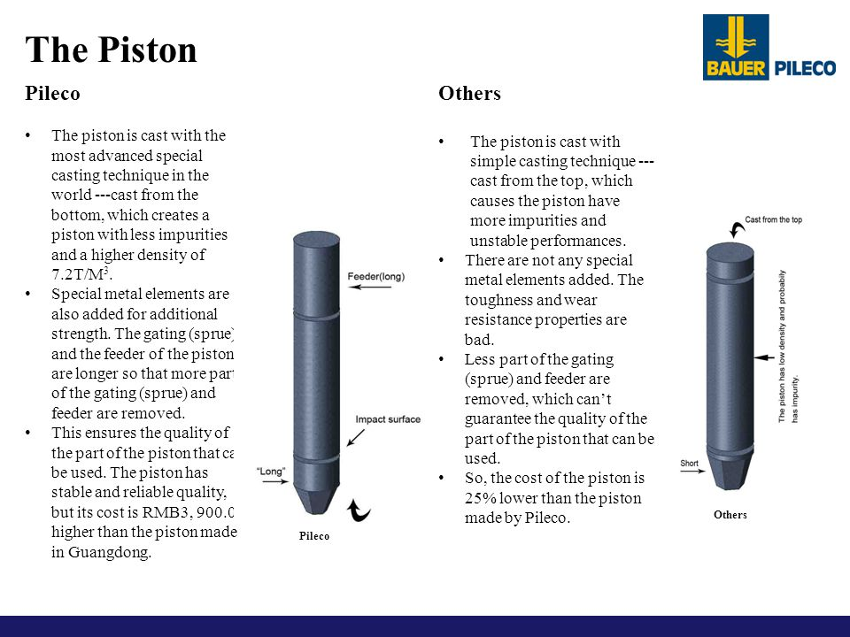 The Piston Pileco Others