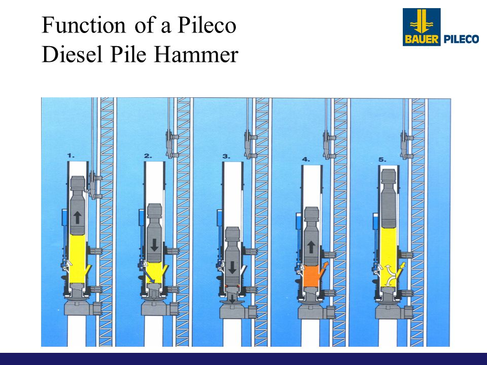 Function of a Pileco Diesel Pile Hammer