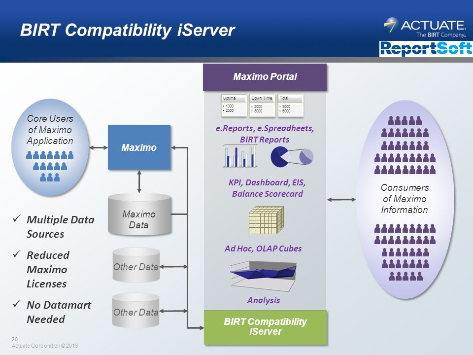 BIRT Compatibility iServer