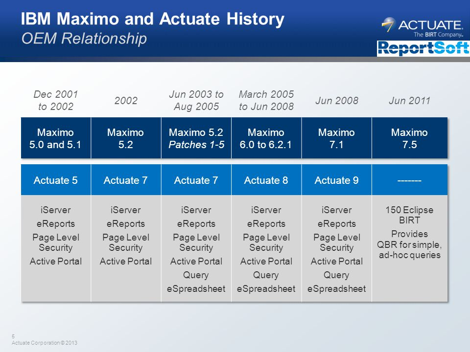 IBM Maximo and Actuate History OEM Relationship