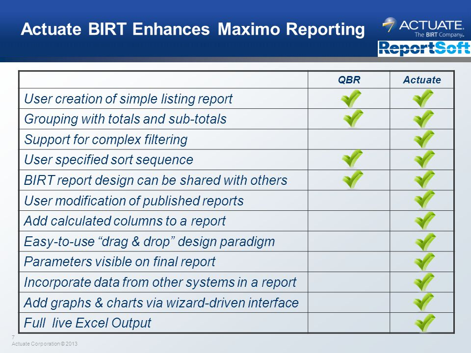 Actuate BIRT Enhances Maximo Reporting