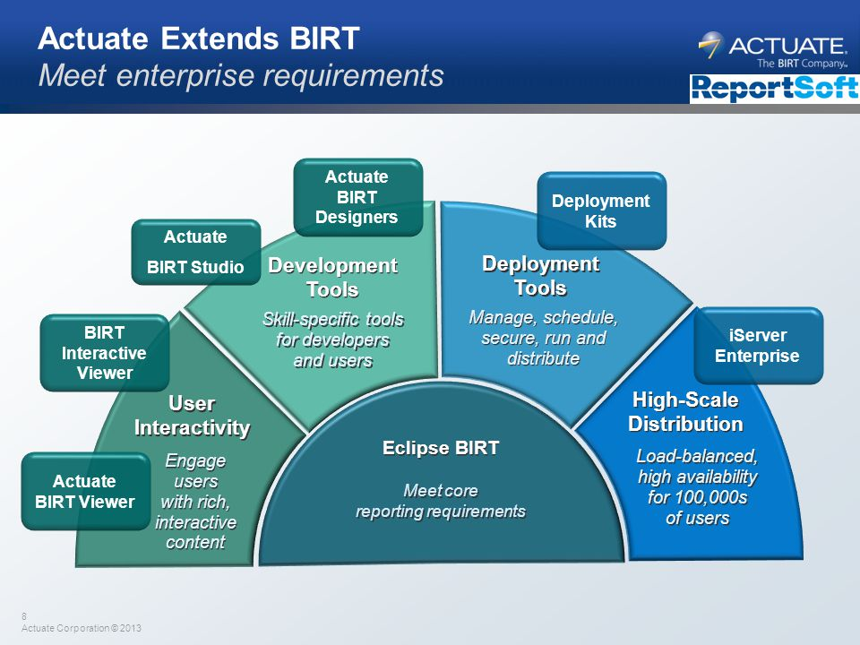 Actuate BIRT Designers BIRT Interactive Viewer High-Scale Distribution