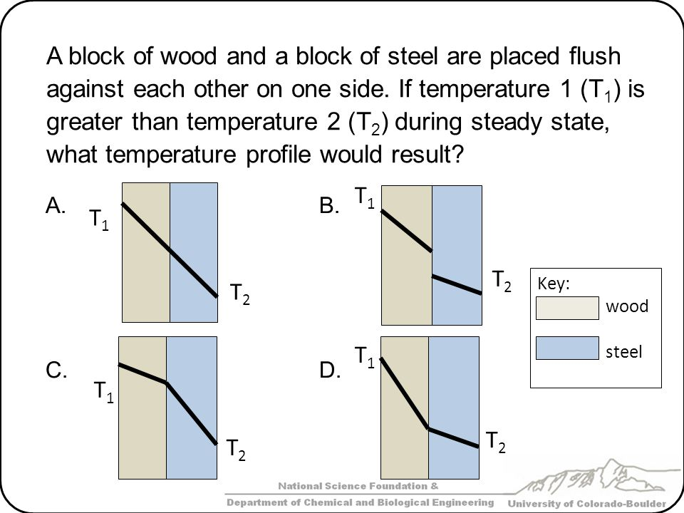 A block of wood and a block of steel are placed flush against each other on one side. If temperature 1 (T1) is greater than temperature 2 (T2) during steady state, what temperature profile would result